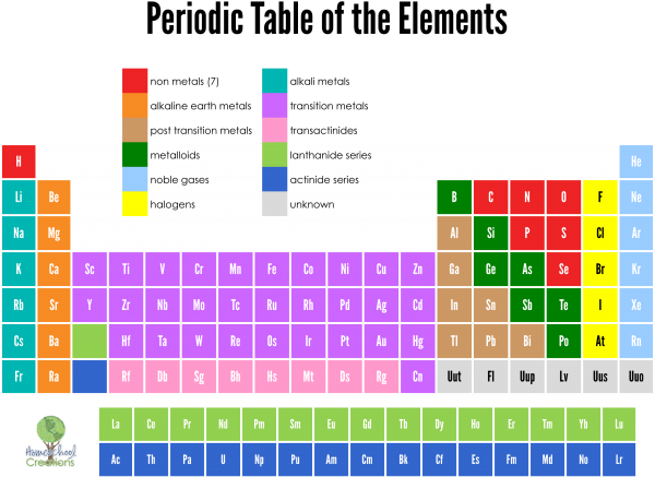 picture regarding Printable Periodic Table Color referred to as Periodic Desk of Supplies Playing cards - Totally free Printable